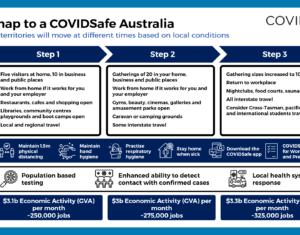 3step strategy - australia